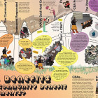 """This is a subsection of the 24"""" x 36"""" poster summarizing the students' perspective on CBAs and the politics of the Kingsbridge Armory project."""