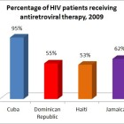 The illegal market for HIV medication might be fueled by demand from abroad, especially in the Caribbean, where a large segment of the HIV population in countries like Haiti and the Dominican Republican has no access to life-saving drugs.