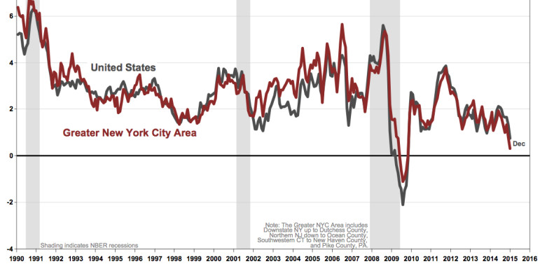 Year-over-year changes to the Consumer Price Index for the U.S. (black line) and the NYC region (red line).