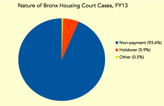 While tenants can take landlords to housing court, that almost never happens. The overwhelming majority of cases are filed by landlords seeking rent. Most of the remainder are filed by landlords trying to evict someone who was already supposed to leave.