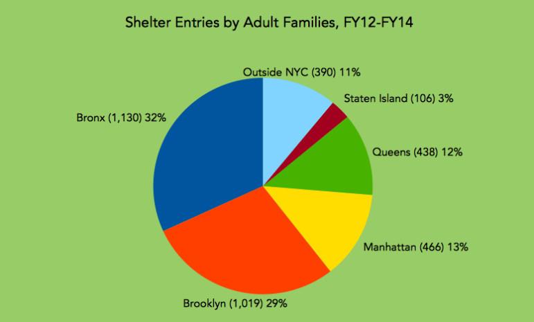shelter adults chart
