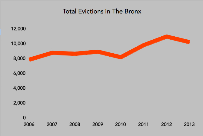 Housing court is on the pathway between the city's overall affordability crisis and the homelessness crisis: families evicted by the court often end up in shelters.