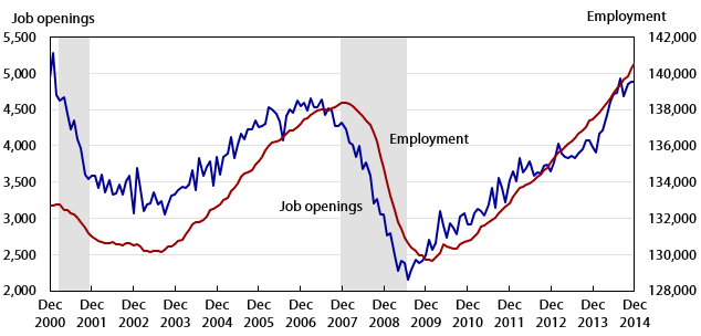 Job openings and employment, in thousands, seasonally adjusted, December 2000 to December 2014.
