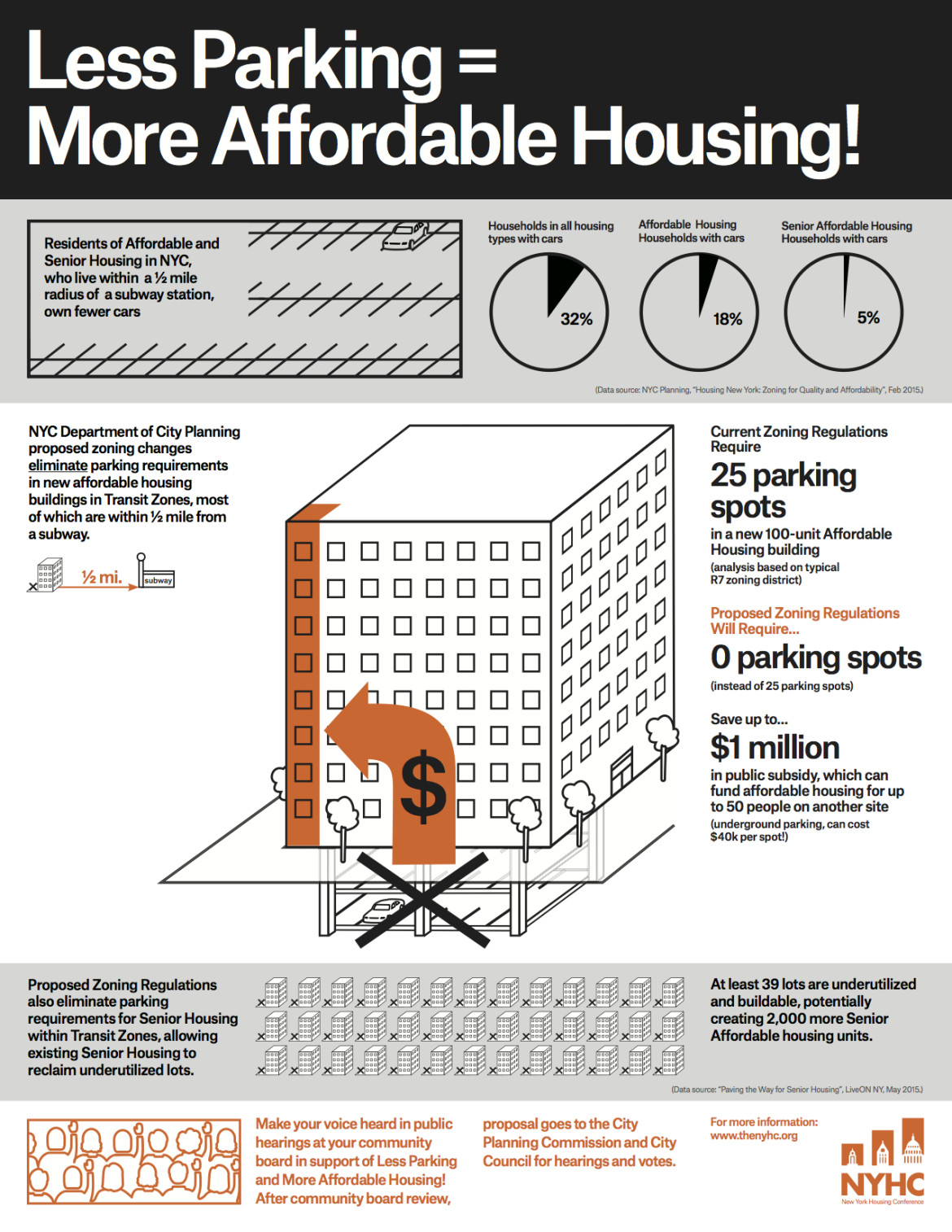 Less Parking=More Affordable Housing 2015 copy