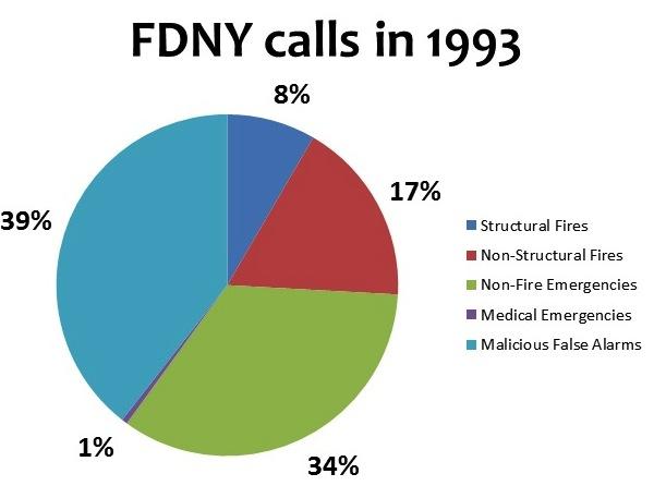 fdny 1993 chart