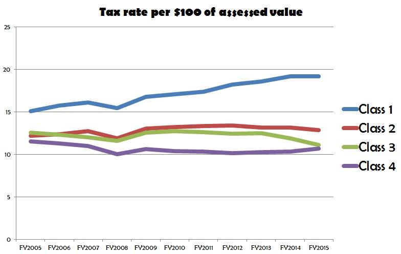 Brooklyn Property Tax Rate