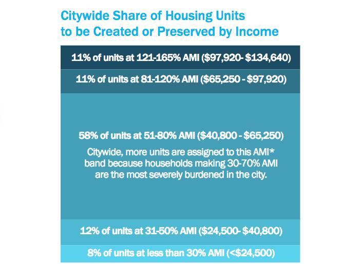 De Blasio Admin Says Housing Plan Serves The Most