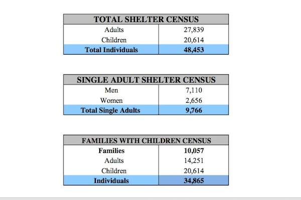 The city's shelter census as of Friday, April 19.