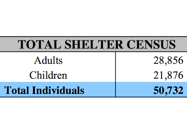 The shelter census as of Friday, October 18.