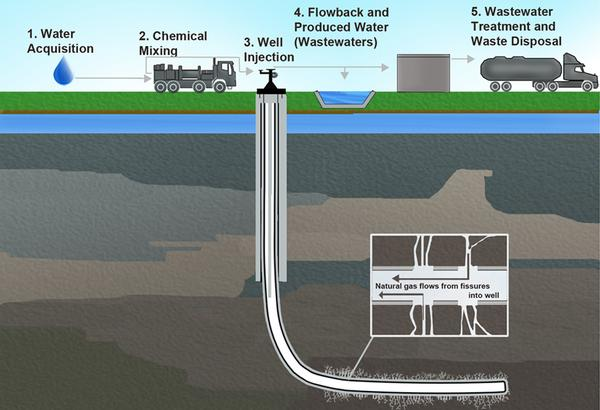 A diagram created by the EPA illustrates the role of water in the hydraulic fracturing (or
