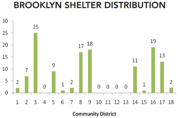 East New York, which occupies community board 5, doesn't lead the borough in shelters, but claims those facilities add to an existing burden of three-quarter houses and other social services.