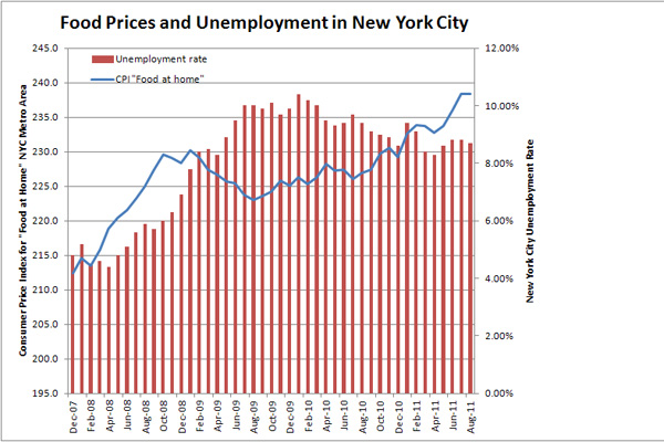 According to figures from the Bureau of Labor Statistics, food prices (the blue line) in the New York City region rose even after the recession hit and unemployment (red bars) began to spike. As the economy cratered, food prices fell, then began to climb steadily despite continuing softness in the labor market.