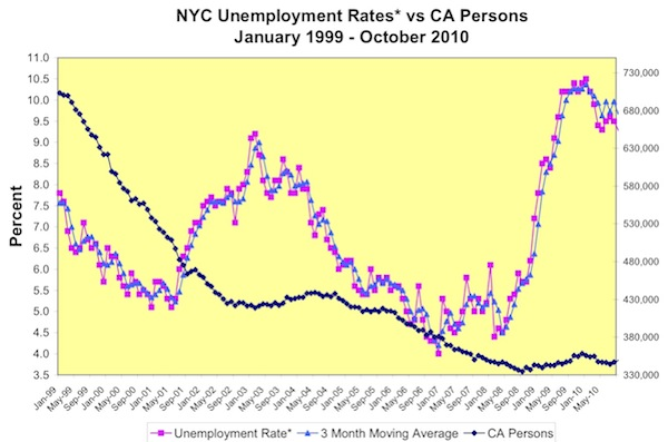 A chart from the Human Resources Administration website contrasts the rise in the local unemployment rate with the decline and stability of the number of people on welfare in New York.